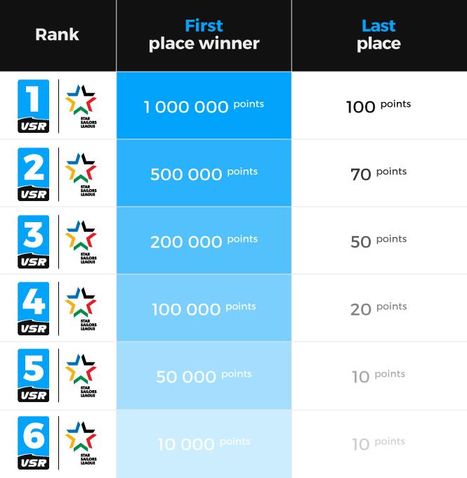 Figure 1 - 6 rangs pour 6 types de courses